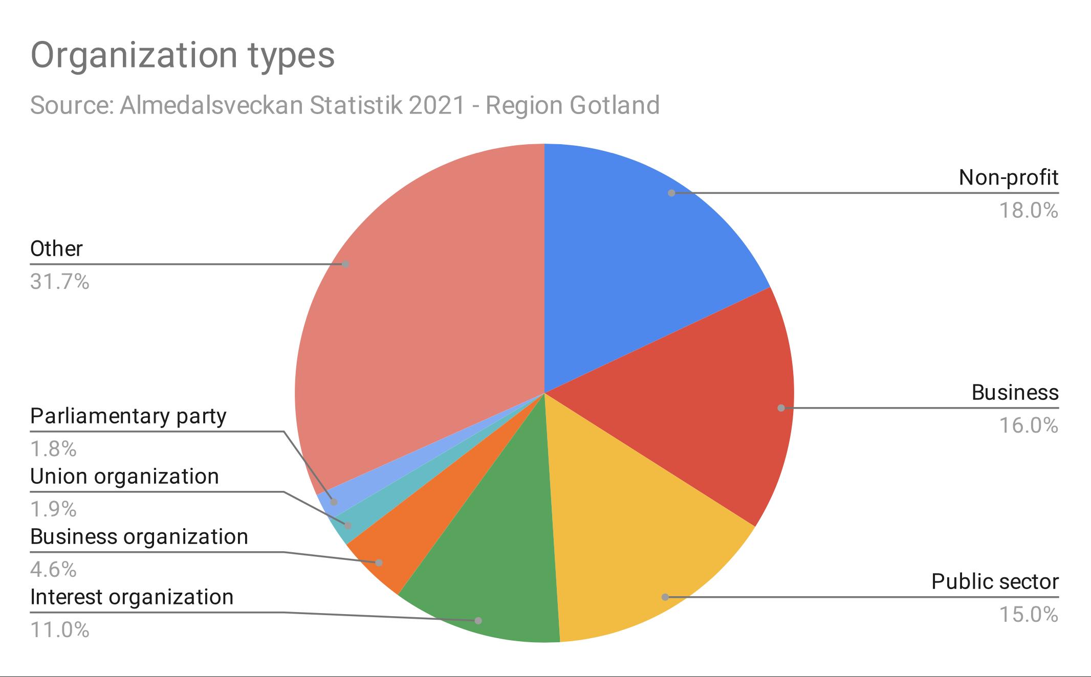 Cirkeldiagram - Typ av event i Almedalsveckan 2021